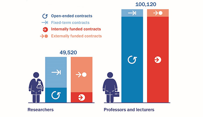 Does the source of the funding influence the prevalence of fixed term or open ended contracts? (graphic)