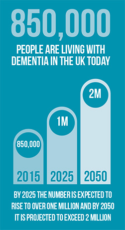850,000 people are living with dementia in the UK today